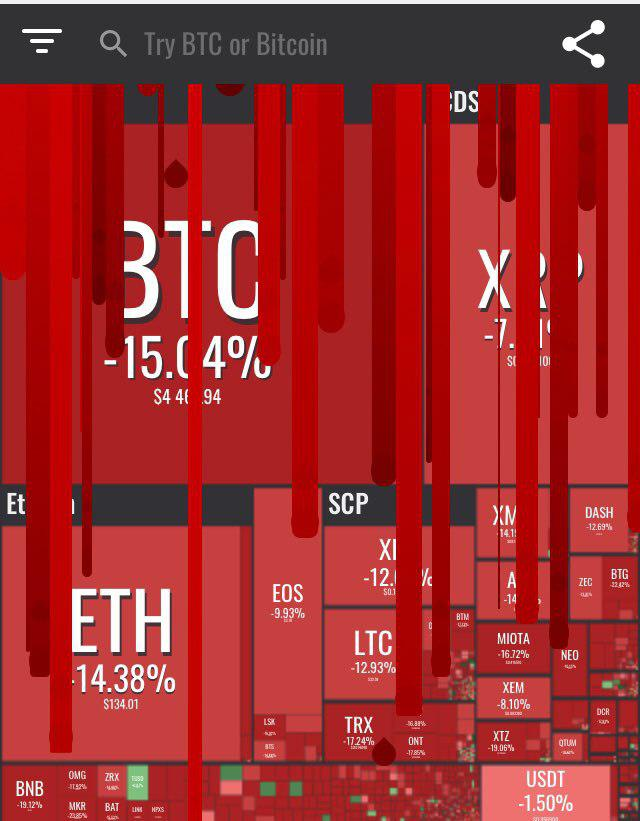 market bleeding red via coin360.io November 2018