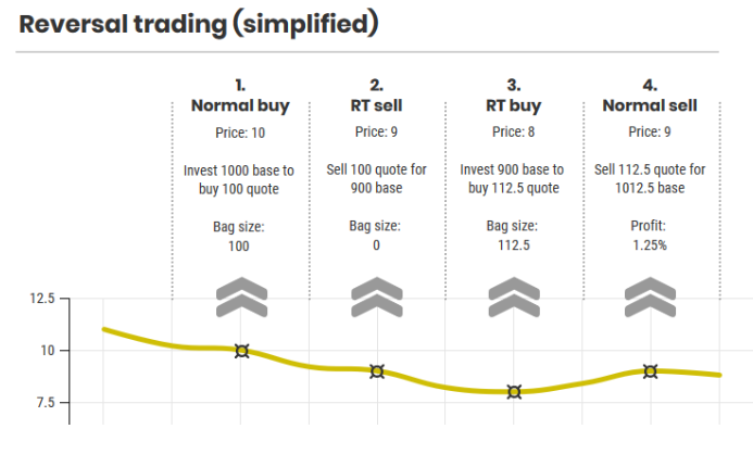 reversal trading simplified