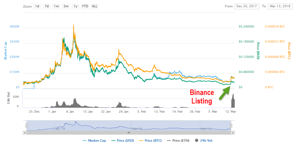 However When Looking At A Larger Outlook And Zooming Out Little Further The Binance Listing Mainly Gives STORM New Life Volume