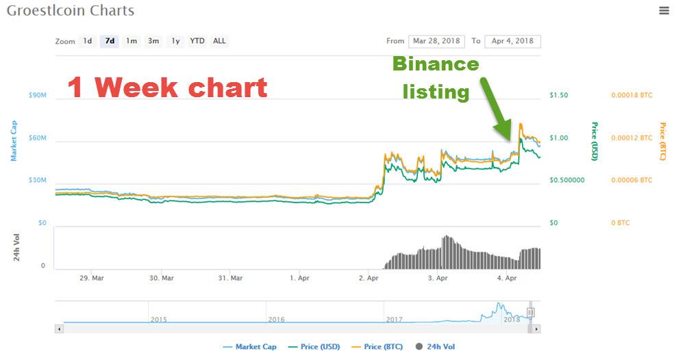 GRS 1 wk chart