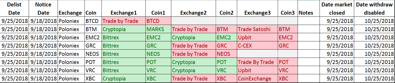Poloniex delisted coins 2018-09-18