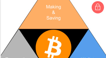 Secret of bitcoin triangle